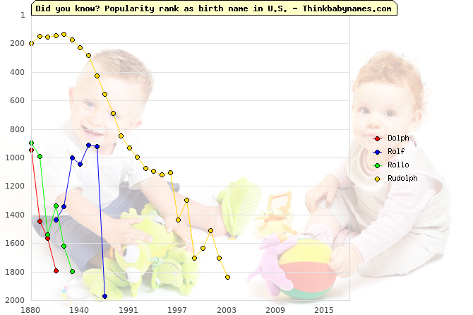 Top 2000 baby names ranking of Dolph, Rolf, Rollo, Rudolph in U.S.