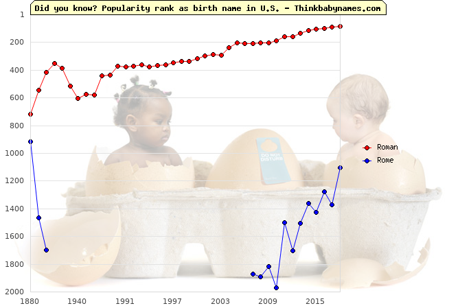 Top 1000 baby names ranking of Roman, Rome in U.S.