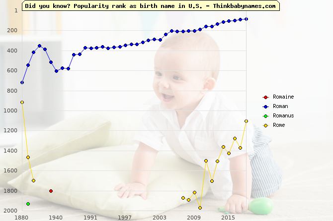 Top 2000 baby names ranking of Romaine, Roman, Romanus, Rome in U.S.