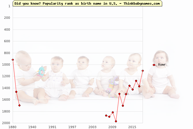 Top 2000 baby names ranking of Rome name in U.S.