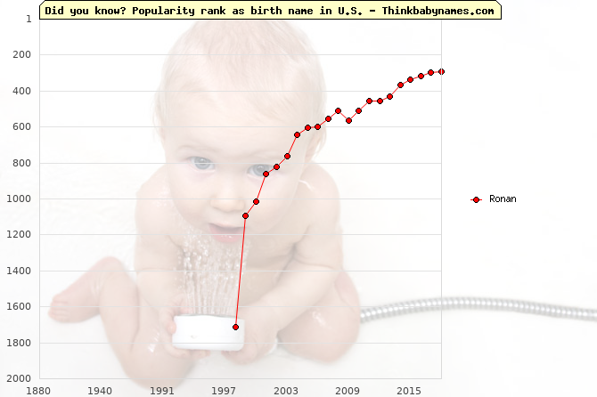 Top 2000 baby names ranking of Ronan name in U.S.