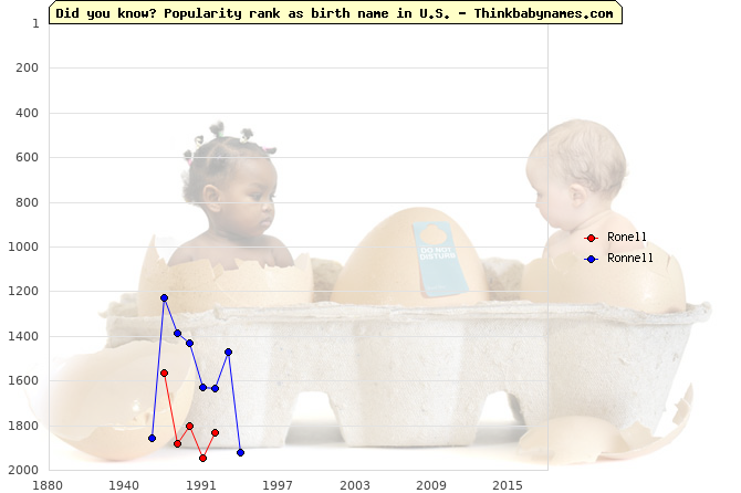 Top 2000 baby names ranking of Ronell, Ronnell in U.S.