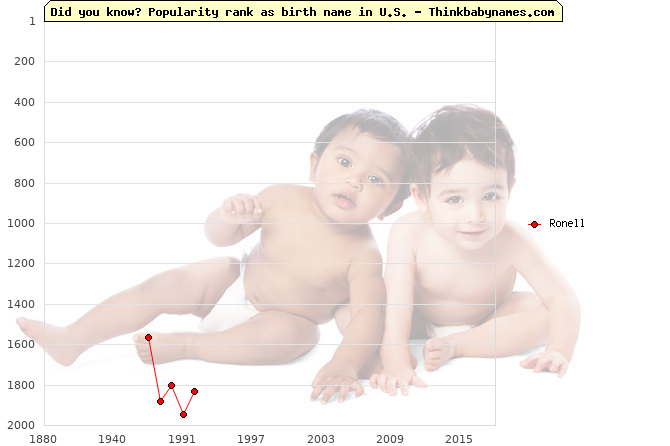 Top 2000 baby names ranking of Ronell name in U.S.