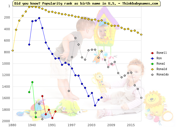 Top 2000 baby names ranking of Ronell, Ron, Ronal, Ronald, Ronaldo in U.S.