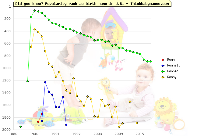 Top 2000 baby names ranking of Ronn, Ronnell, Ronnie, Ronny in U.S.