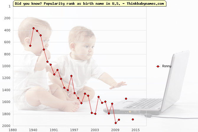 Top 2000 baby names ranking of Ronny name in U.S.