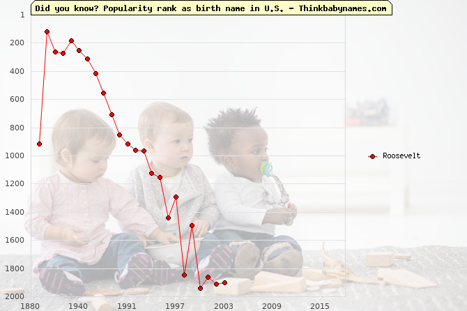 Top 2000 baby names ranking of Roosevelt name in U.S.