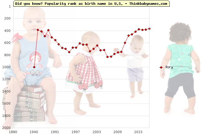 Top 2000 baby names ranking of Rory in U.S.