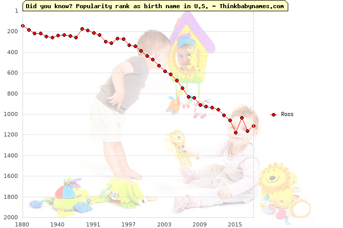 Top 2000 baby names ranking of Ross name in U.S.