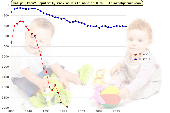 Top 2000 baby names ranking of Russel, Russell in U.S.