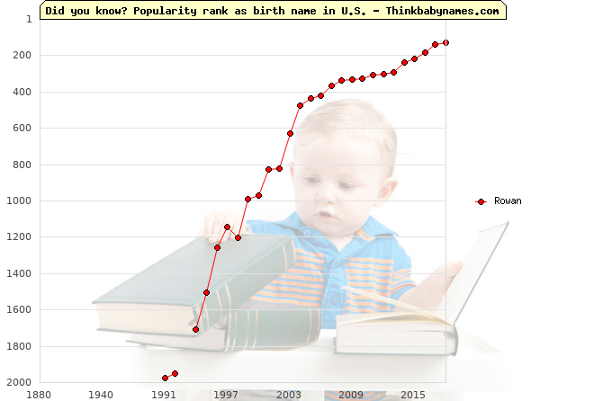 Top 2000 baby names ranking of Rowan name in U.S.