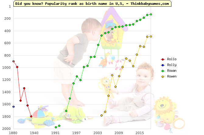 Top 2000 baby names ranking of Rollo, Rolly, Rowan, Rowen in U.S.