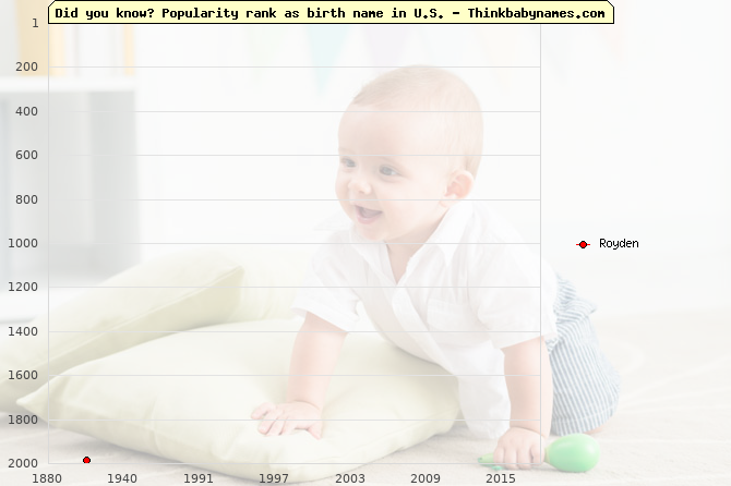 Top 2000 baby names ranking of Royden in U.S.