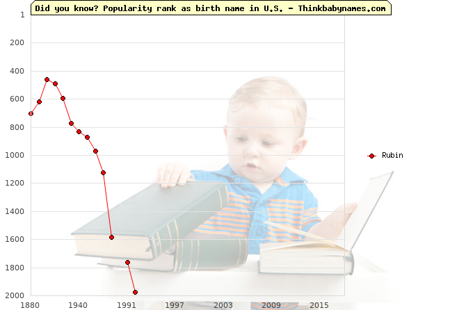 Top 2000 baby names ranking of Rubin name in U.S.