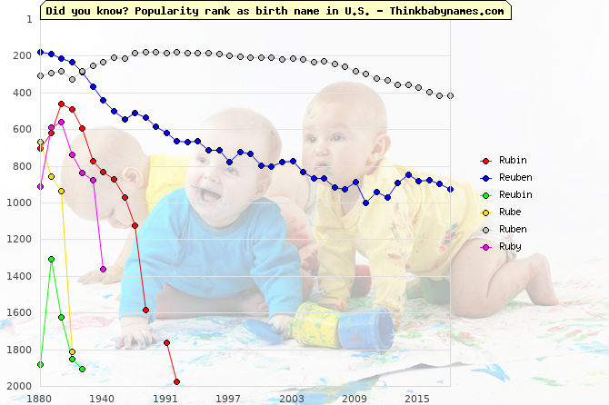 Top 2000 baby names ranking of Rubin, Reuben, Reubin, Rube, Ruben, Ruby in U.S.