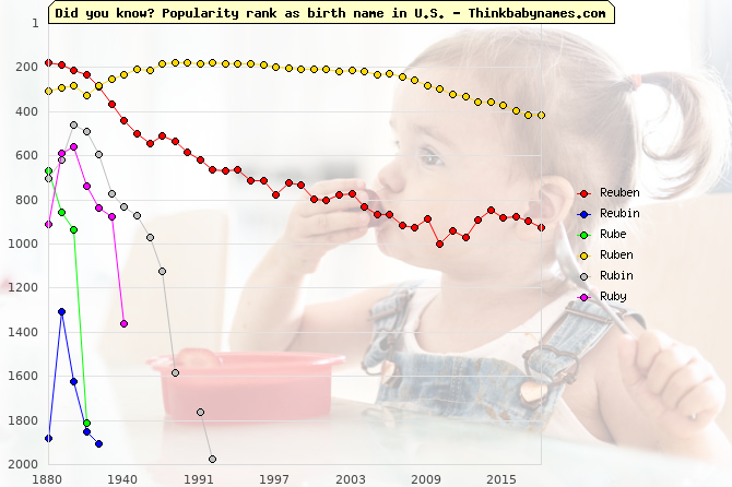 Top 2000 baby names ranking of Reuben, Reubin, Rube, Ruben, Rubin, Ruby in U.S.