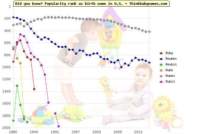 Top 2000 baby names ranking of Ruby, Reuben, Reubin, Rube, Ruben, Rubin in U.S.