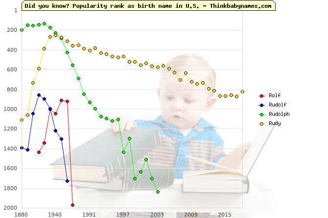 Top 2000 baby names ranking of Rolf, Rudolf, Rudolph, Rudy in U.S.