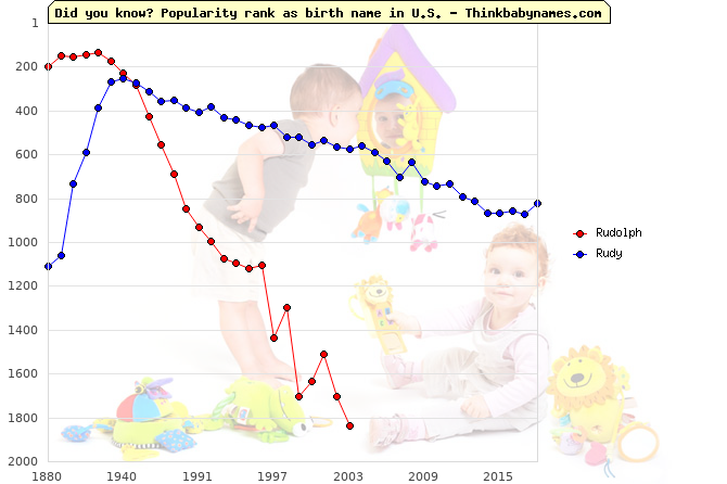Top 1000 baby names ranking of Rudolph, Rudy in U.S.