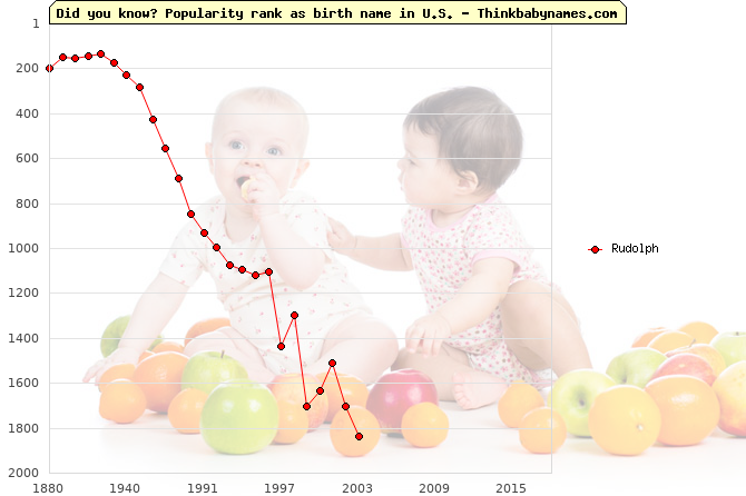 Top 2000 baby names ranking of Rudolph in U.S.