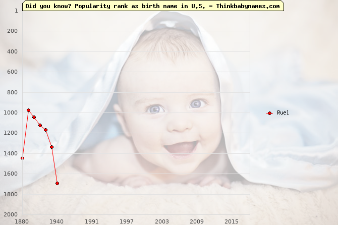 Top 2000 baby names ranking of Ruel name in U.S.