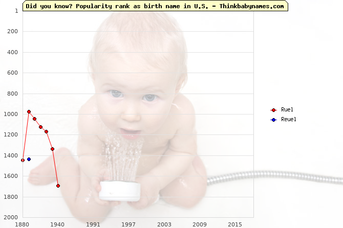 Top 2000 baby names ranking of Ruel, Reuel in U.S.
