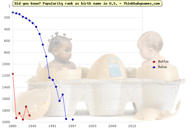 Top 2000 baby names ranking of Ruffus, Rufus in U.S.