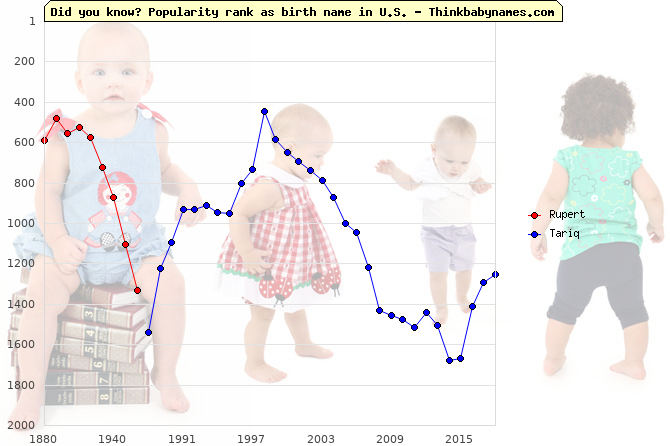 Top 2000 baby names ranking of Eighth names: Rupert, Tariq