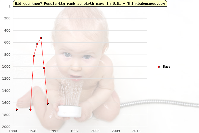 Top 2000 baby names ranking of Russ name in U.S.