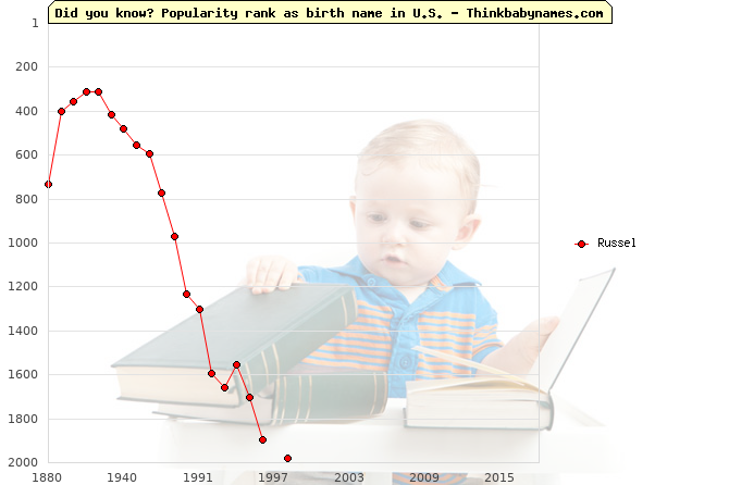 Top 2000 baby names ranking of Russel name in U.S.