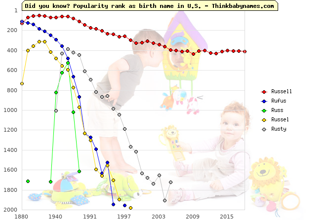 Top 2000 baby names ranking of Russell, Rufus, Russ, Russel, Rusty in U.S.