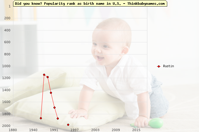 Top 2000 baby names ranking of Rustin name in U.S.