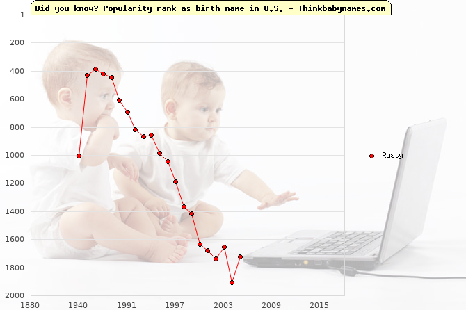 Top 2000 baby names ranking of Rusty name in U.S.