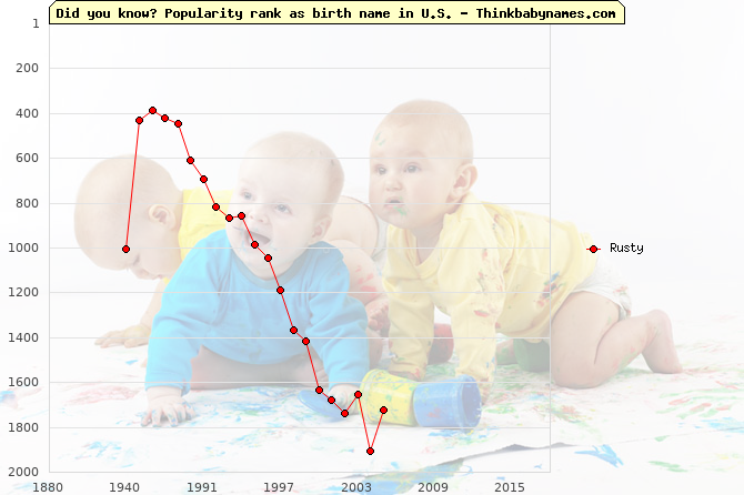 Top 2000 baby names ranking of Rusty in U.S.