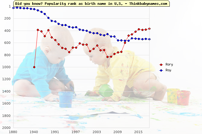 Top 2000 baby names ranking of Rory, Roy in U.S.