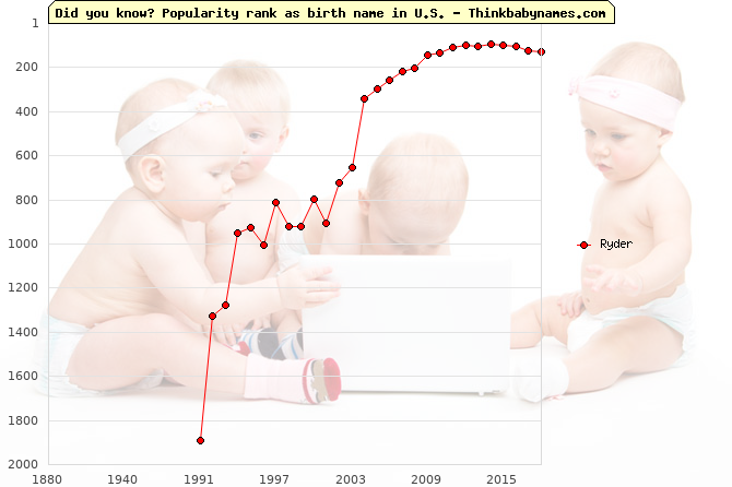 Top 1000 baby names ranking of Ryder in U.S.