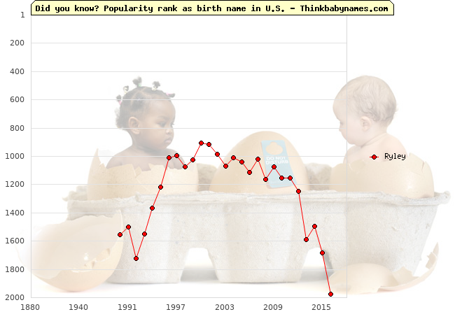 Top 2000 baby names ranking of Ryley in U.S.