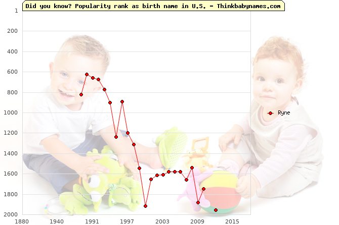Top 2000 baby names ranking of Ryne name in U.S.