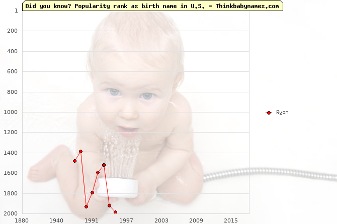 Top 2000 baby names ranking of Ryon name in U.S.