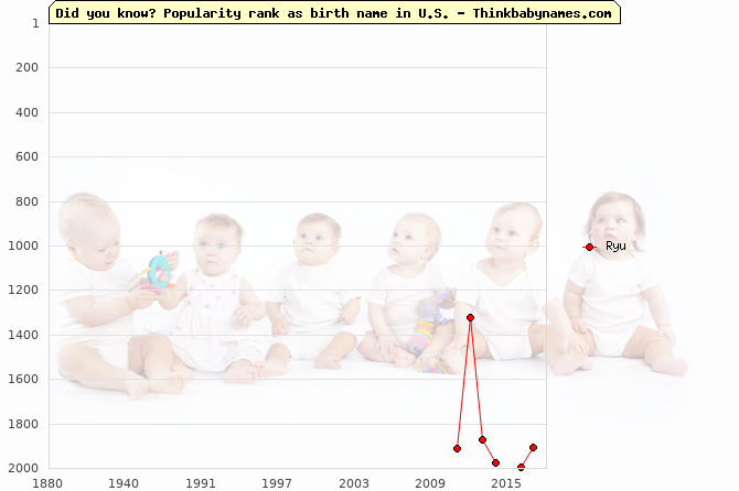 Top 2000 baby names ranking of Ryu name in U.S.