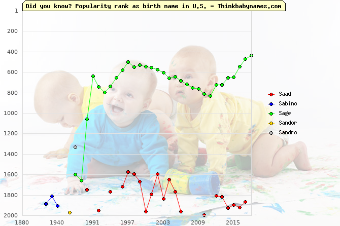 Top 2000 baby names ranking of S- names: Saad, Sabino, Sage, Sandor, Sandro