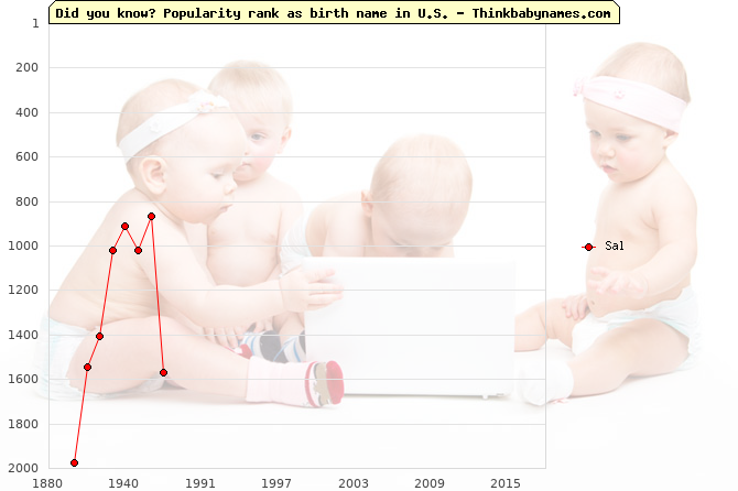 Top 2000 baby names ranking of Sal name in U.S.