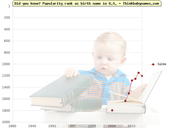 Top 2000 baby names ranking of Salem name in U.S.