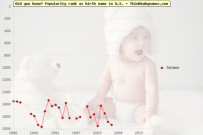 Top 2000 baby names ranking of Salomon name in U.S.