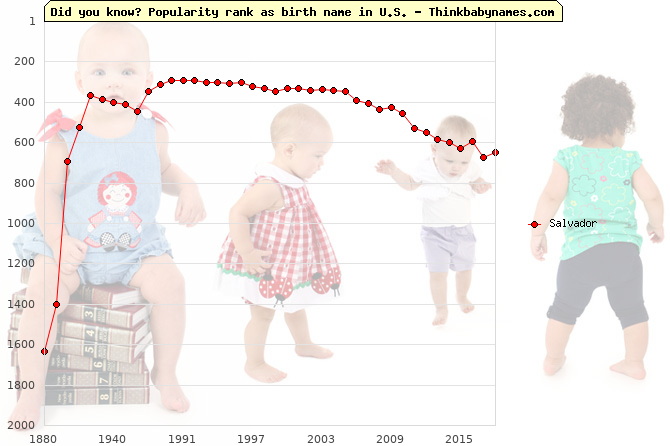 Top 2000 baby names ranking of Salvador name in U.S.