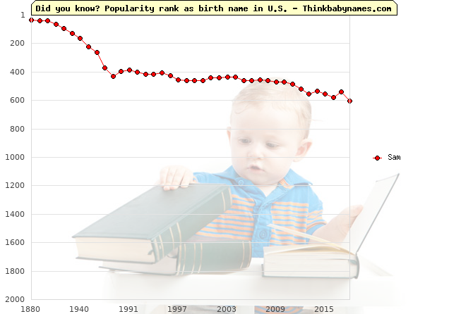 Top 2000 baby names ranking of Sam name in U.S.