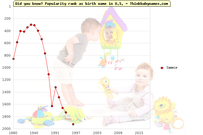 Top 2000 baby names ranking of Sammie name in U.S.