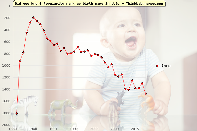 Top 2000 baby names ranking of Sammy name in U.S.