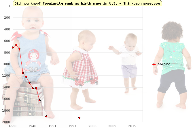 Top 2000 baby names ranking of Sampson name in U.S.