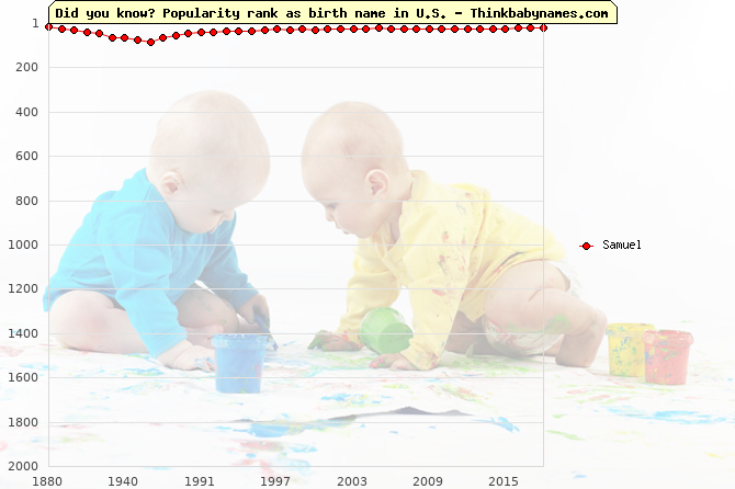 Top 2000 baby names ranking of Samuel name in U.S.